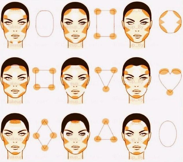 Chica y arte contorno de rostro para lucir bellas for Tipos cara